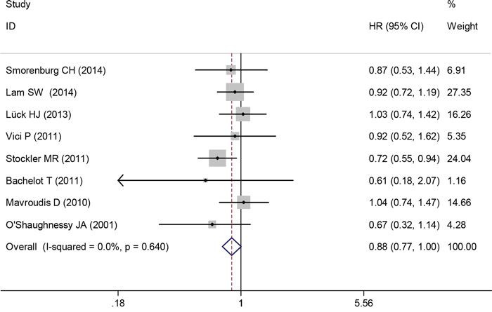 Overall survival of capecitabine-based chemotherapy versus capecitabine-free chemotherapy.