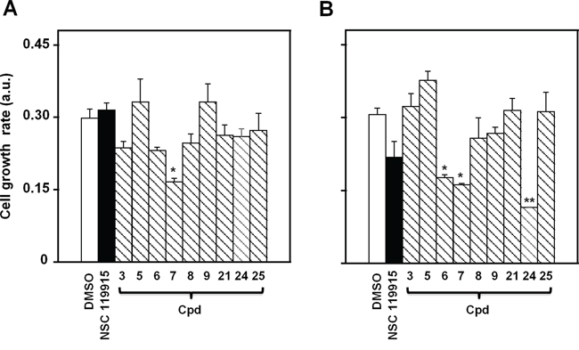 Effect of NSC 119915 and its close analogs on cell growth rate of melanoma cells.