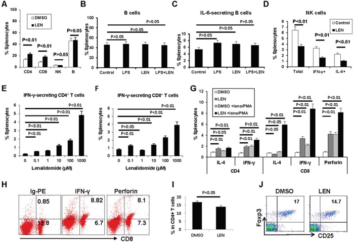 Lenalidomide promotes the expansion of T cells in 5TGM1-bearing C57BL/KaLwRij mice.