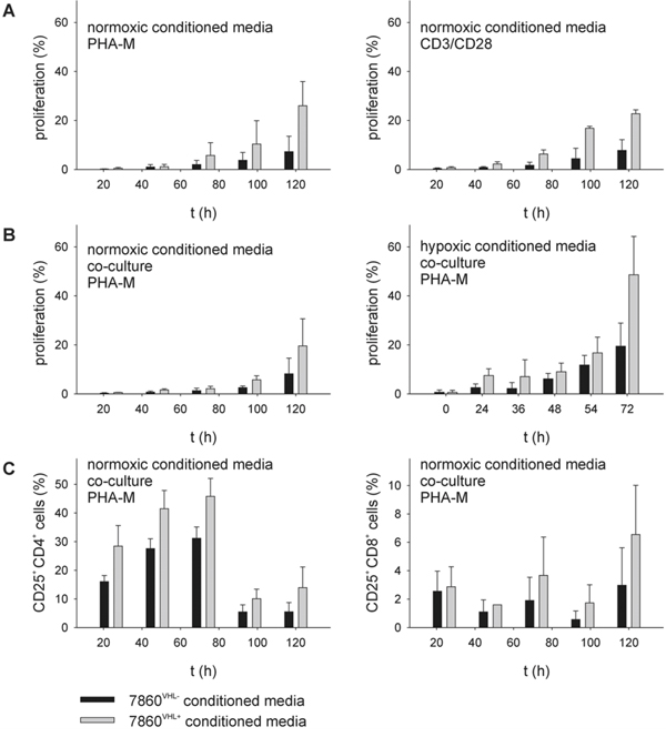 Reduction of T cell proliferation and CD25 expression within 786-0VHL- conditioned media.