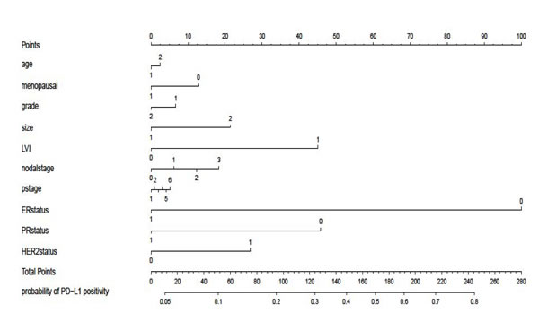 Nomogram predicting patients with PD-L1-positive tumors according to varied clinical characteristics.