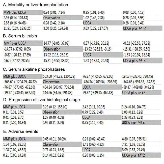 Oncotarget | A network meta-analysis of the efficacy and side