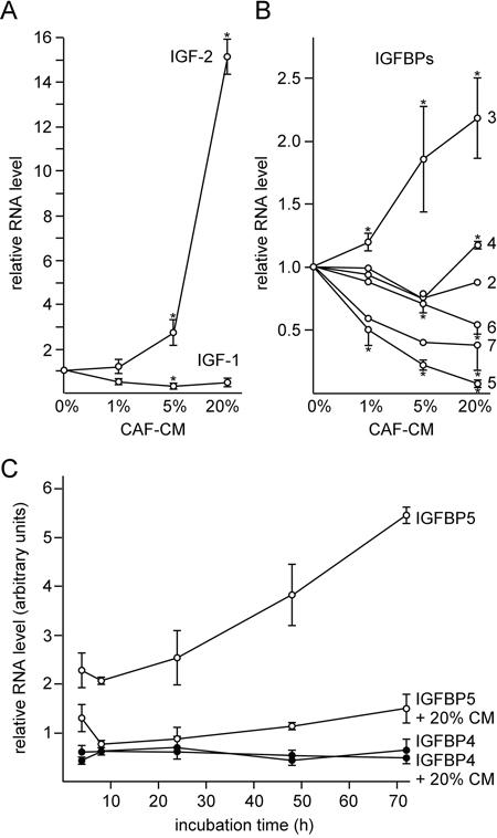 CAF-CM induces the downregulation of IGFBP5 expression.
