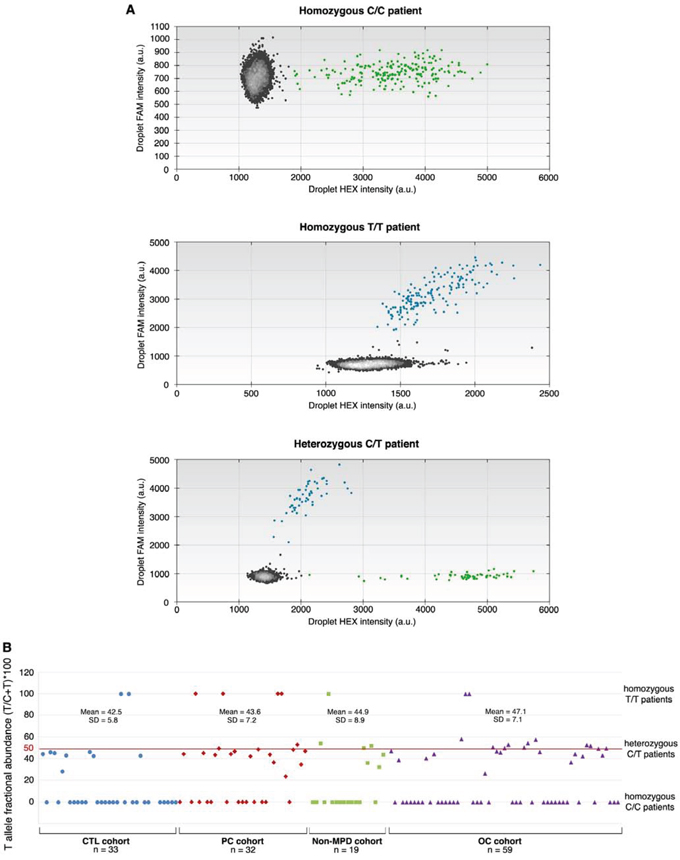ddPCR analyses.