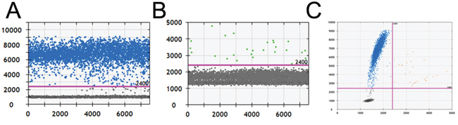 The amplification results of a false-positive sample by ddPCR.