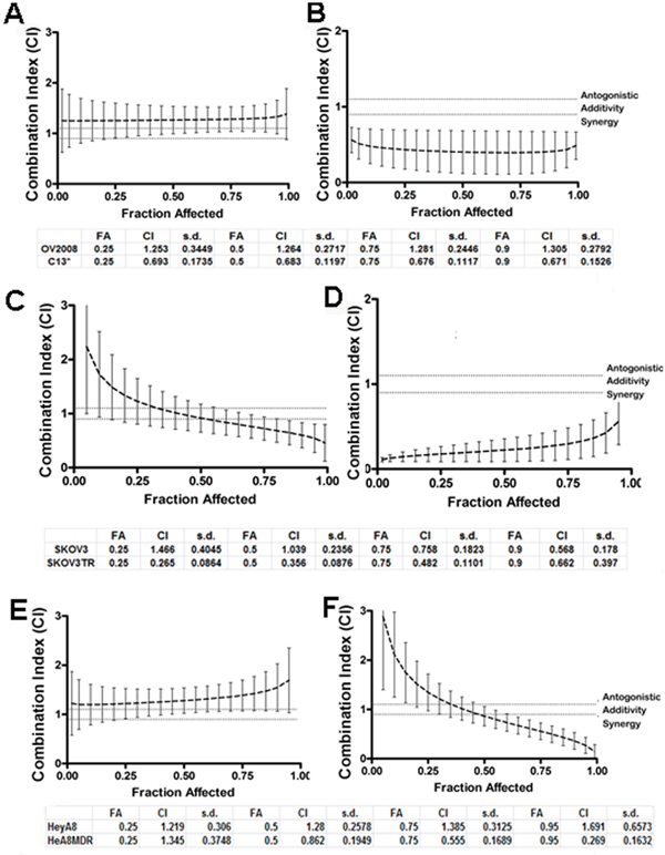 Quinacrine sensitizes ovarian cell lines to cisplatin-induced cytotoxicity.