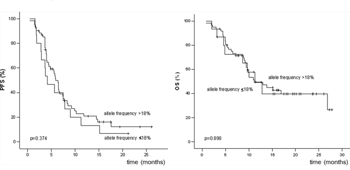 Progression-free survival (PFS) and overall survival (OS) of patients with BRAFV600 allele frequencies ≤18% and >18%.