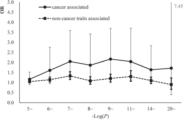 The comparisons of the enrichment effect sizes between cgSNPts in cancer associated loci and non-cancer associated loci.