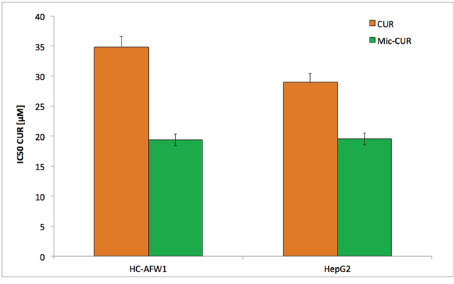 Native and micellar curcumin decrease viability of pHCC cells dose-dependently.