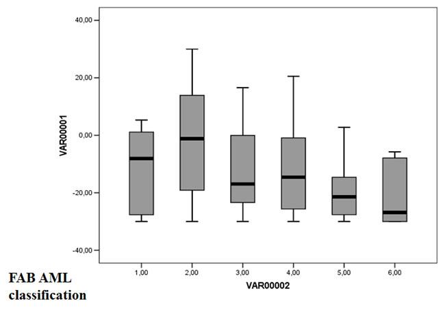 GE-based risk score in FAB CN-AML classification.