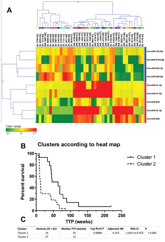 Hierarchical cluster representation of miRNAs differentially expressed in cetuximab resistance.