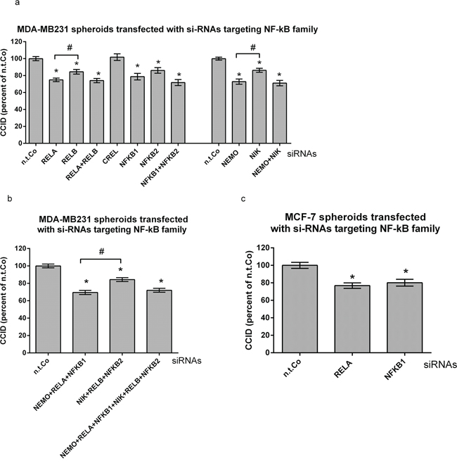 Suppression of preferentially the canonical NF-κB pathway in MDA-MB231 breast cancer spheroids inhibits CCID formation.