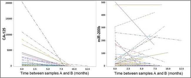 Variations of the plasma concentrations for CA-125 and miR-200b in samples collected prior and after the primary treatment.