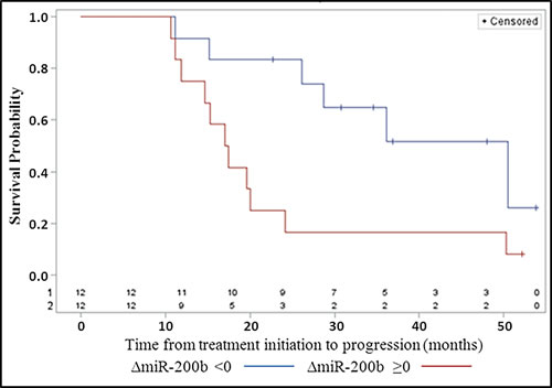 Progression-free survival according to the pre/post-treatment variation ( < 0, ≥0) of the concentration of plasma miR-200b (