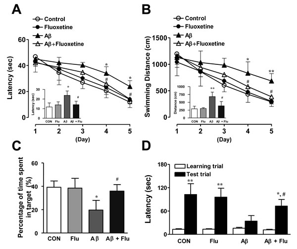 Inhibitory effects of Fluoxetine on memory impairment in Aβ1-42-infused mice model.