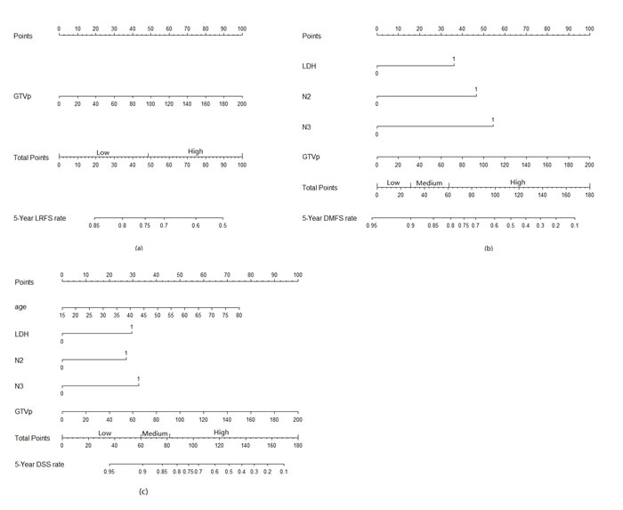 Nomograms developed for 5-year prediction of (a) local recurrence-free survival, (b) distant metastasis-free survival, (c) disease-specific survival.