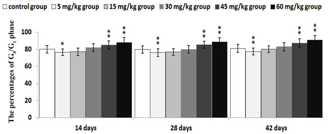 Changes of the percentages of G0/G1 phase in the thymus
