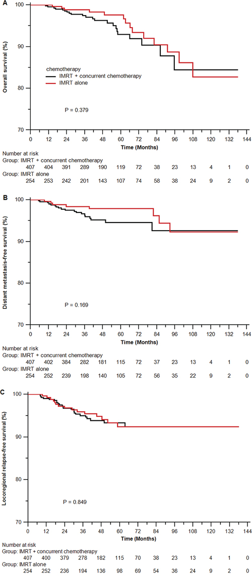 Kaplan-Meier survival curves for the IMRT alone arm and the IMRT plus concurrent chemotherapy arm in the original unmatched cohort of 661 patients.