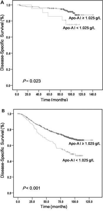 The five-year DSS analysis comparing serum levels of ApoA-I within different clinical stages.