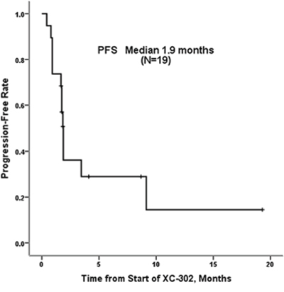 Progression-free survival for 21 patients with relapsed or refractory non-Hodgkin's lymphoma treated with XC-302.