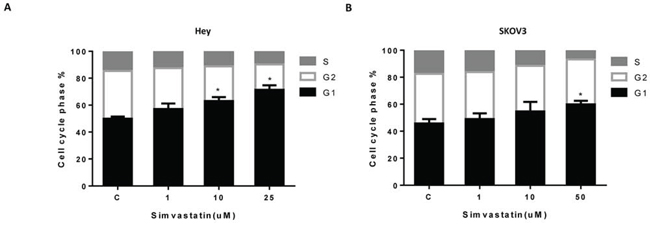 Simvastatin induced cell cycle G1 arrest in ovarian cancer cells.