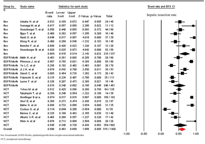 Incidence of hepatic resection rate according to neoadjuvant regimens.