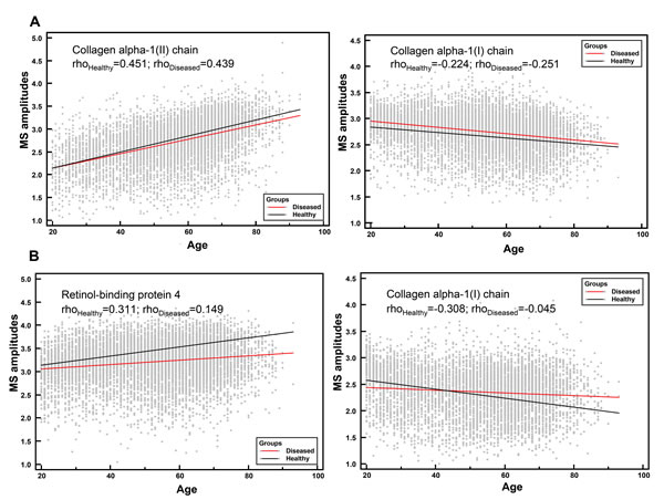 Correlation analysis of individual urinary peptides in healthy and diseased groups with age.