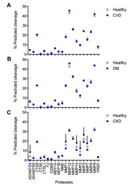 Comparison of age-correlated proteases between healthy individuals and disease subgroups.