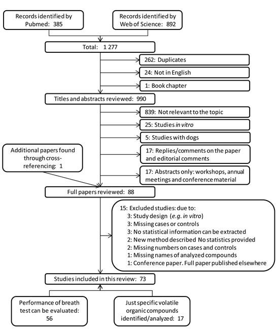 Flow diagram for literature search process.