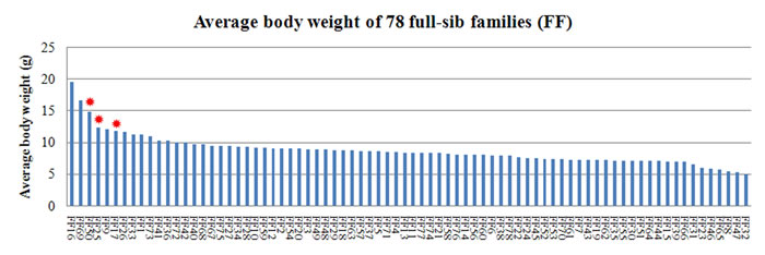 Distribution of average body weight in 78 families.