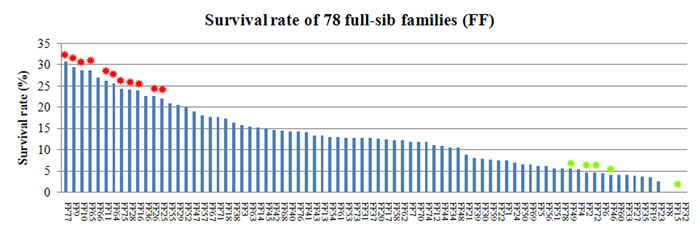 Distribution of survival rate in 78 families.