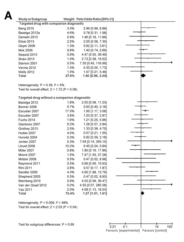 Forest plot for toxic death (A), treatment discontinuation (B) and grade 3/4 AEs (C).