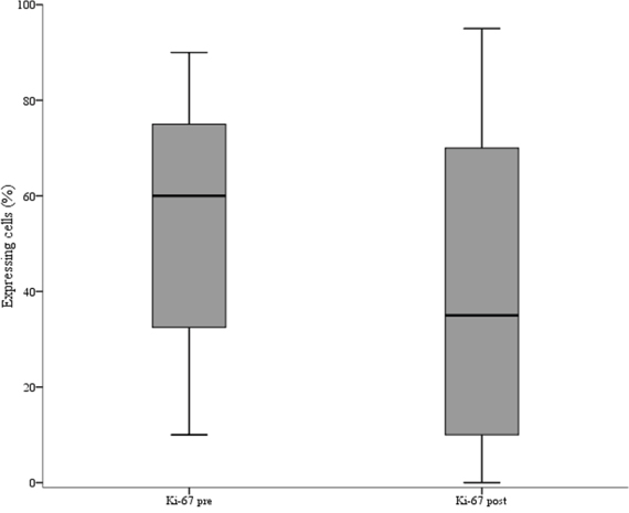 Box plot of the distribution of Ki-67 values in pre and post-neoadjuvant chemotherapy samples.