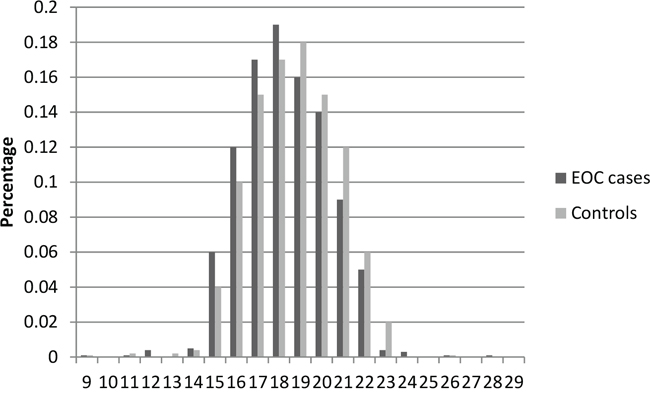 Distribution of AR CAG repeat number for the shorter allele among EOC cases and controls in stage 1.