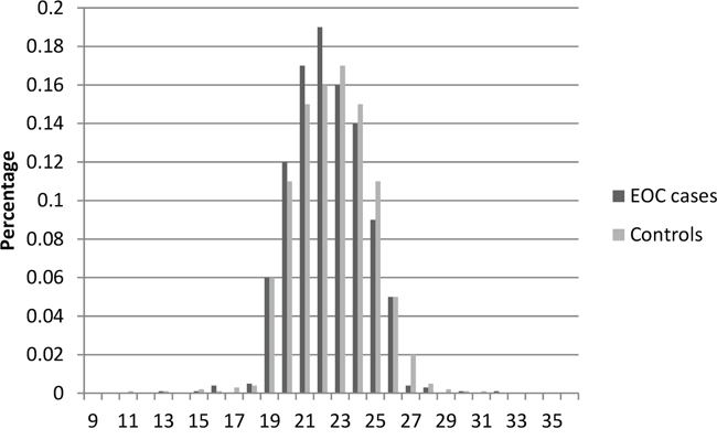 Distribution of AR CAG repeat number for the longer allele among EOC cases and controls in stage 1.
