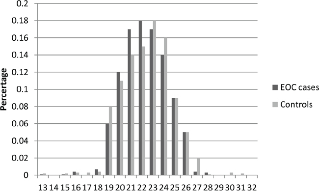 Distribution of AR CAG repeat number for the longer allele among EOC cases and controls in stage 2.