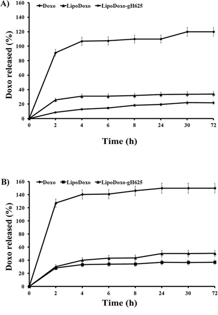 Release profile of doxorubicin from liposomes at 37°C in HEPES-NaCl buffer (a) and in HEPES-NaCl buffer with 50% FBS (b).