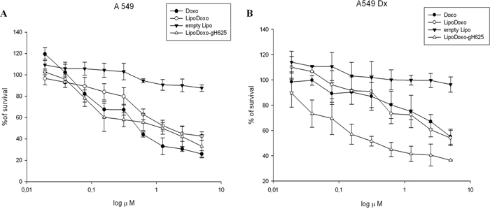 Evaluation of cell growth in lung adenocarcinoma cell line sensitive (A549) and resistant (A549 Dx) to doxorubicin after 72 h of treatment with Lipo, LipoDoxo, LipoDoxo-gH625 and doxorubicin (DOXO) (A–B).