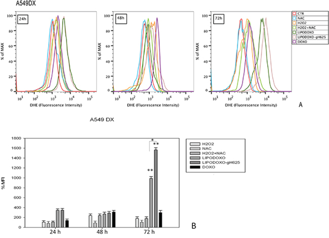 Evaluation of oxidative stress in A549 Dx cells after 24, 48 and 72 h of treatment with LipoDoxo, LipoDoxo-gH625 and Doxo.