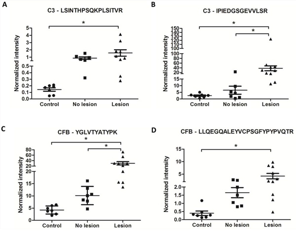 CFB and C3 peptides showed higher normalized intensities in OSCC saliva samples than in healthy saliva samples.
