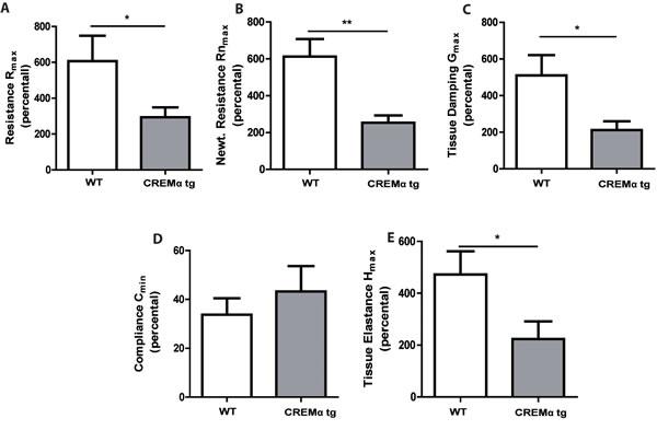 Transgenic overexpression of CREM decreases airway hyperresponsiveness in OVA-sensitized mice.