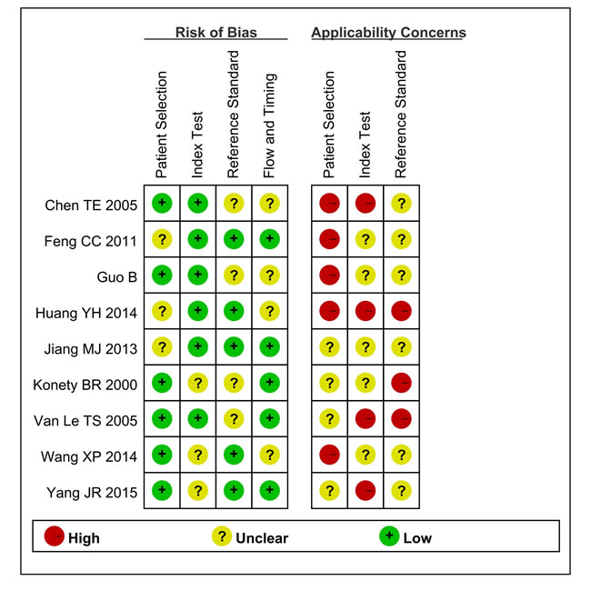 Summary the assessment of methodological quality of included studies by QUADAS-2 tool.