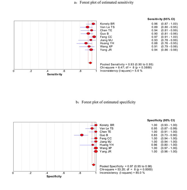 Forest plots of estimated sensitivity (a) and specificity (b) for urine BLCA-4 in the diagnosis of bladder cancer.