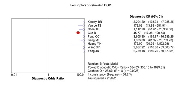 Forest plots of the pooled diagnostic odds ratio (DOR) for urine BLCA-4 in the diagnosis of bladder cancer of the included nine studies.