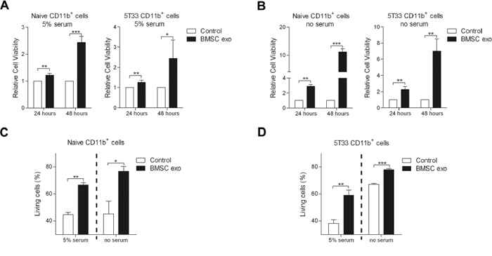 BMSC exosomes induce CD11b+ cell survival.