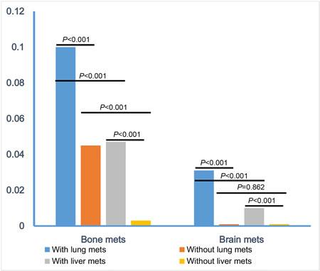 Comparisons of combination-metastatic rate.