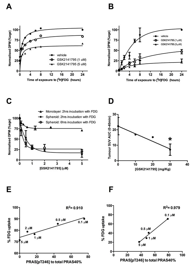 Effect of GSK2141795 on FDG uptake in SKOV3 monolayer, spheroids and mouse xenografts.