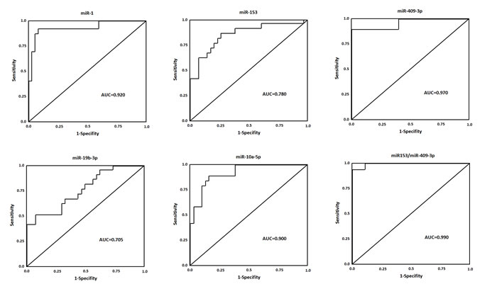 ROC curves for miRNAs that are significantly different in PD patients as compared to healthy controls.