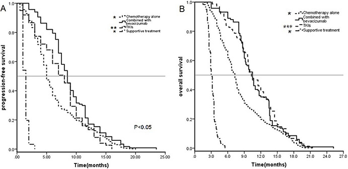 Kaplan–Meier curves for progression-free survival (PFS) (A) and overall survival (OS) (B) of all 776 patients.