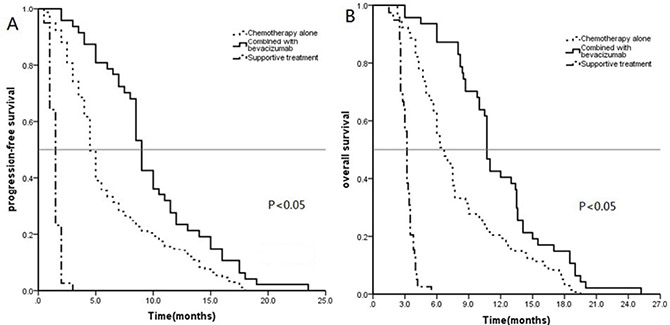 Kaplan–Meier curves for progression-free survival (PFS) (A) and overall survival (OS) (B) in 360 patients with EGFR wildtype NSCLC.